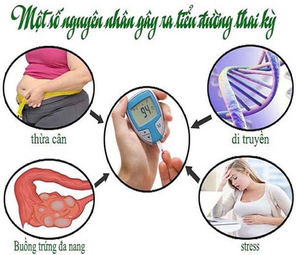 Tiều đường thai kỳ